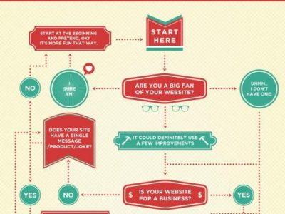 Web Design Trend del 2013