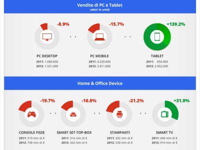 L'evoluzione del settore ICT