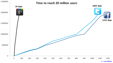 google-plus-growth-20mil